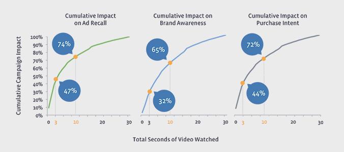 ImpactPubVideo_Nielsen2015.jpg