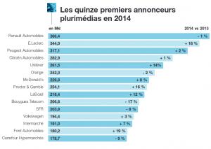 http://www.uda.fr/fileadmin/documents_pdf/publications_etudes/Chiffres_cles_des_annonceurs_2015.pdf