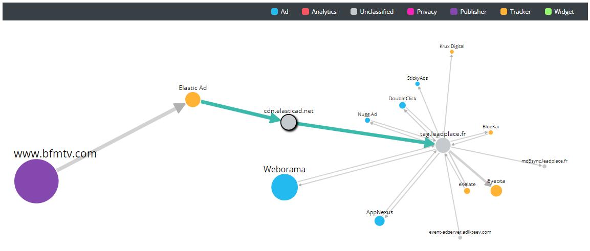 le cdn.elasticad.net renvoie à tag.leadplace.fr qui renvoie à son tour à d'autres systèmes publicitaires.